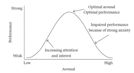 optimal arousal graph